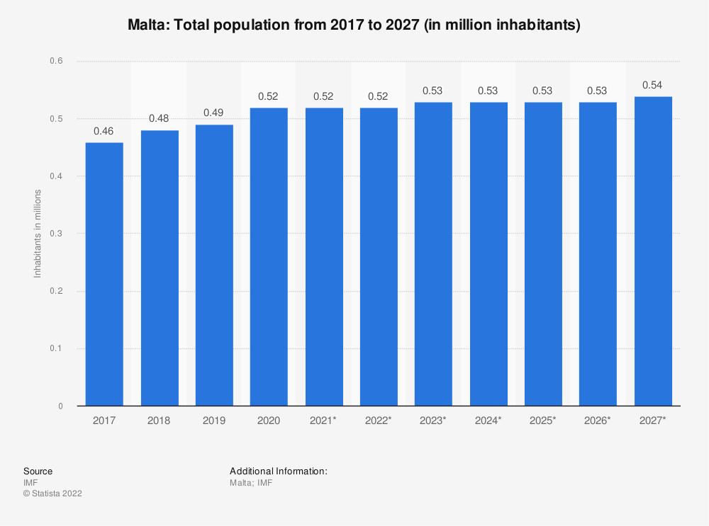 Statistic: Malta: Total population from 2014 to 2024 (in million inhabitants) | Statista