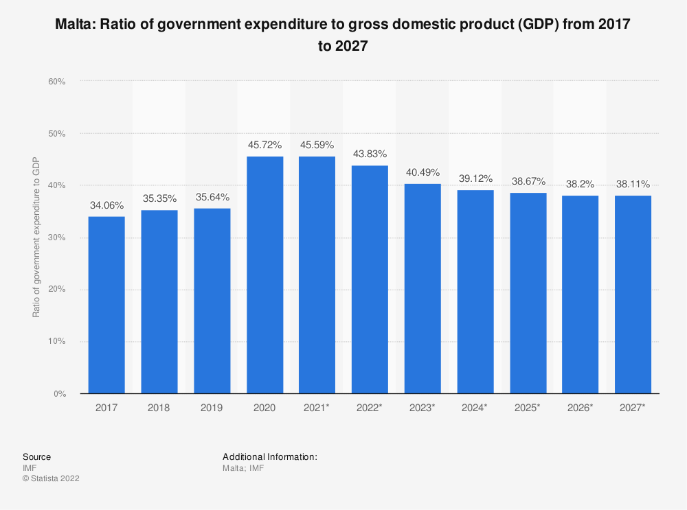 Statistic: Malta: Ratio of government expenditure to gross domestic product (GDP) from 2014 to 2024 | Statista