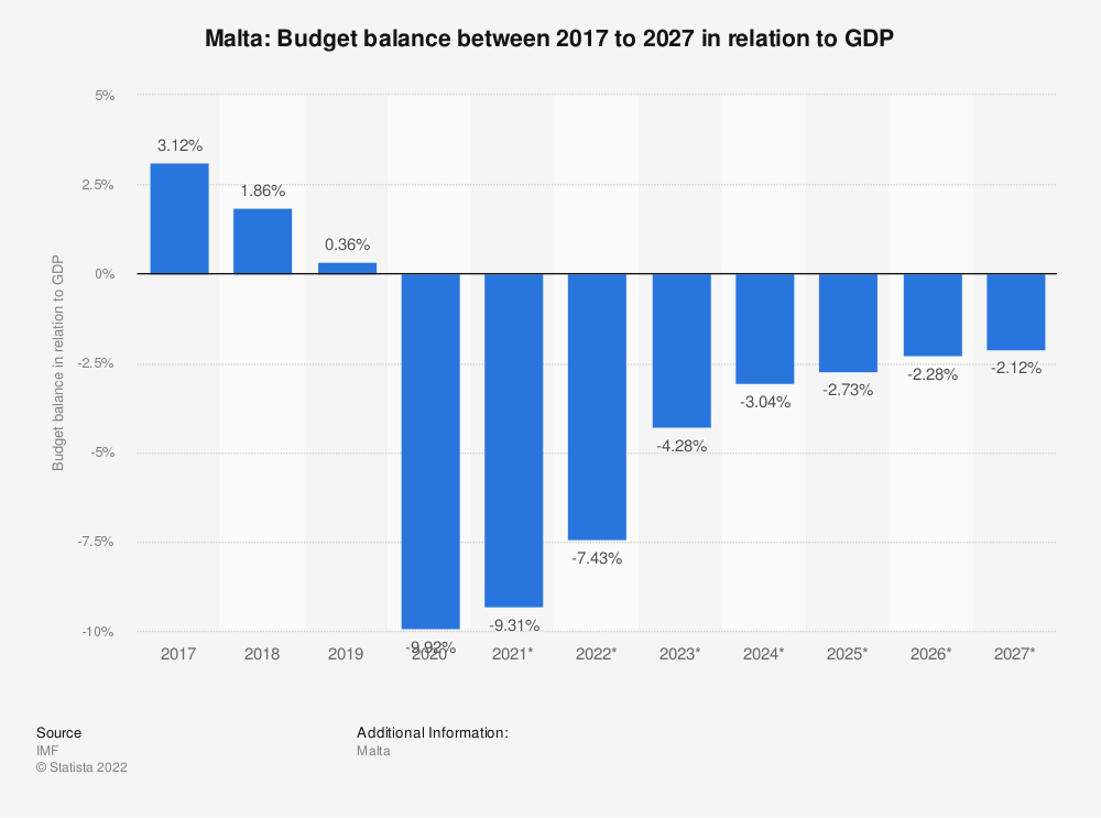 Statistic: Malta: Budget balance between 2014 to 2024 in relation to GDP | Statista