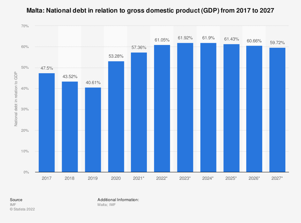 Statistic: Malta: National debt in relation to gross domestic product (GDP) from 2015 to 2025 | Statista