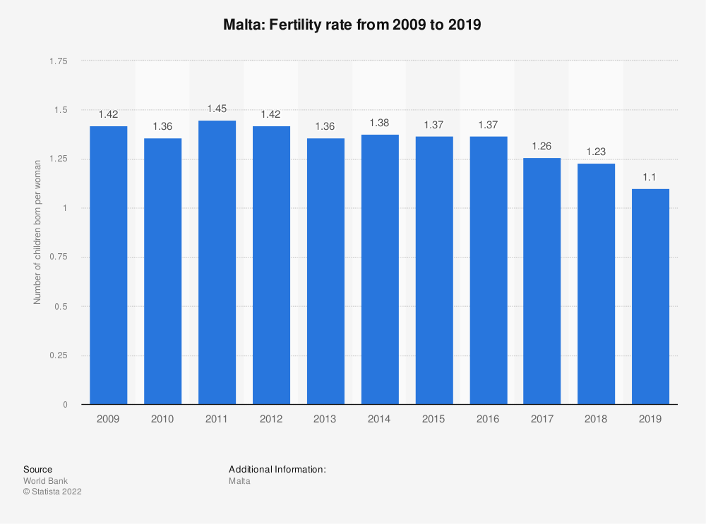 Statistic: Malta: Fertility rate from 2008 to 2018 | Statista