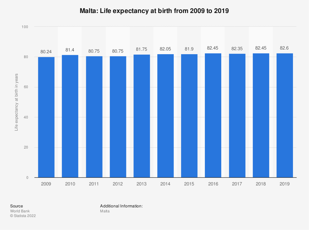 Statistic: Malta: Life expectancy at birth from 2007 to 2017 | Statista