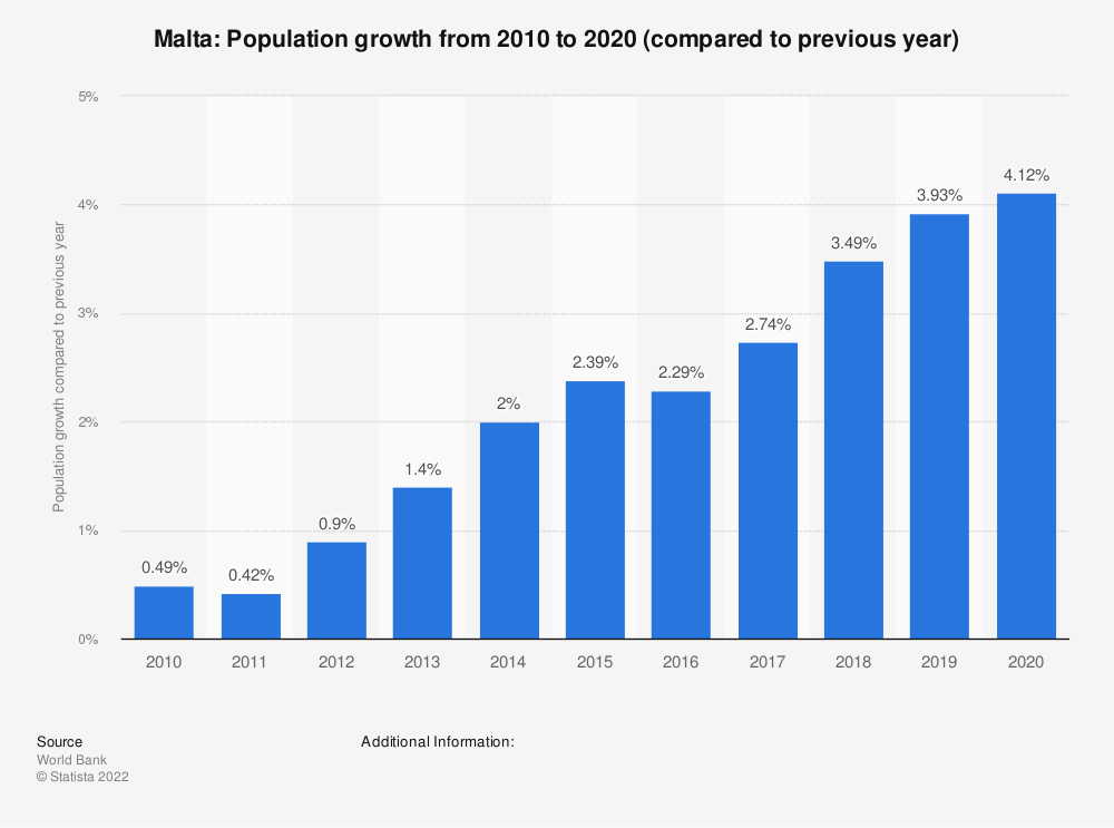 Statistic: Malta: Population growth  from 2007  to 2017 (compared to previous year) | Statista