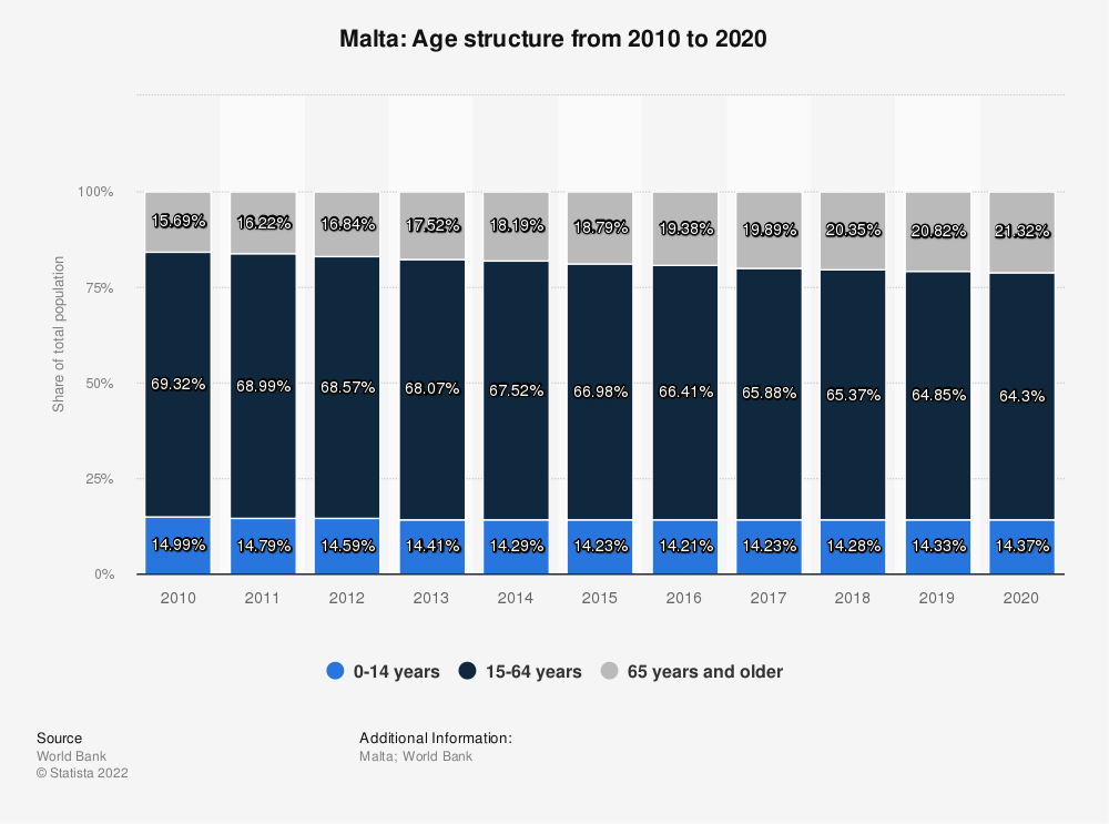 Statistic: Malta: Age structure from 2007 to 2017 | Statista