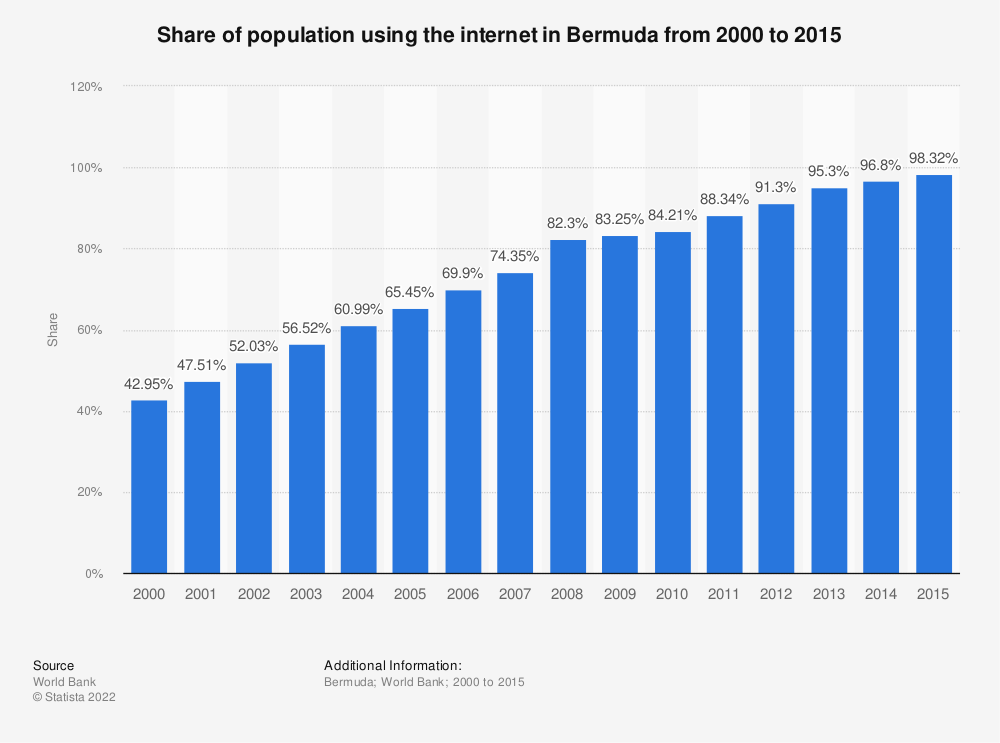 Statistic: Share of population using the internet in Bermuda from 2000 to 2015 | Statista