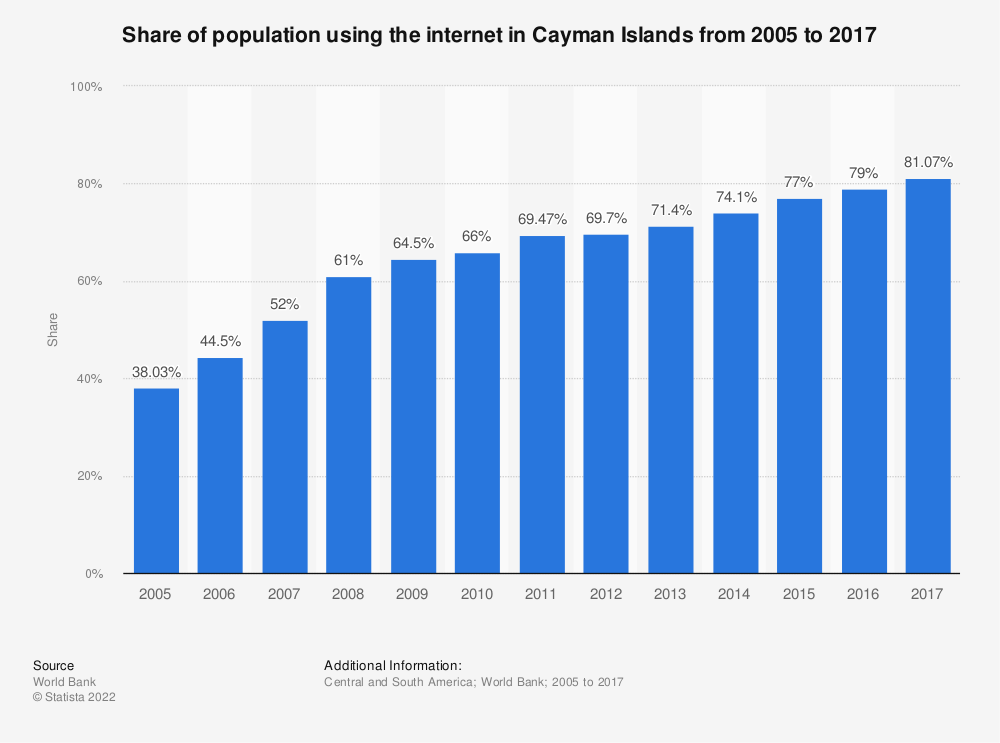 Statistic: Share of population using the internet in Cayman Islands from 2005 to 2015 | Statista