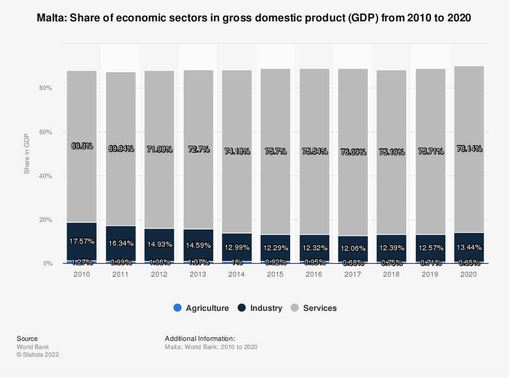 Statistic: Malta: Share of economic sectors in gross domestic product (GDP) from 2007 to 2017 | Statista