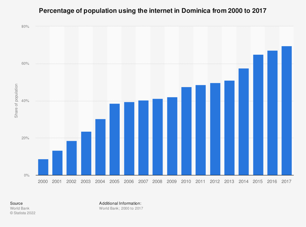 Statistic: Share of population with internet access in Dominica from 2000 to 2016 | Statista