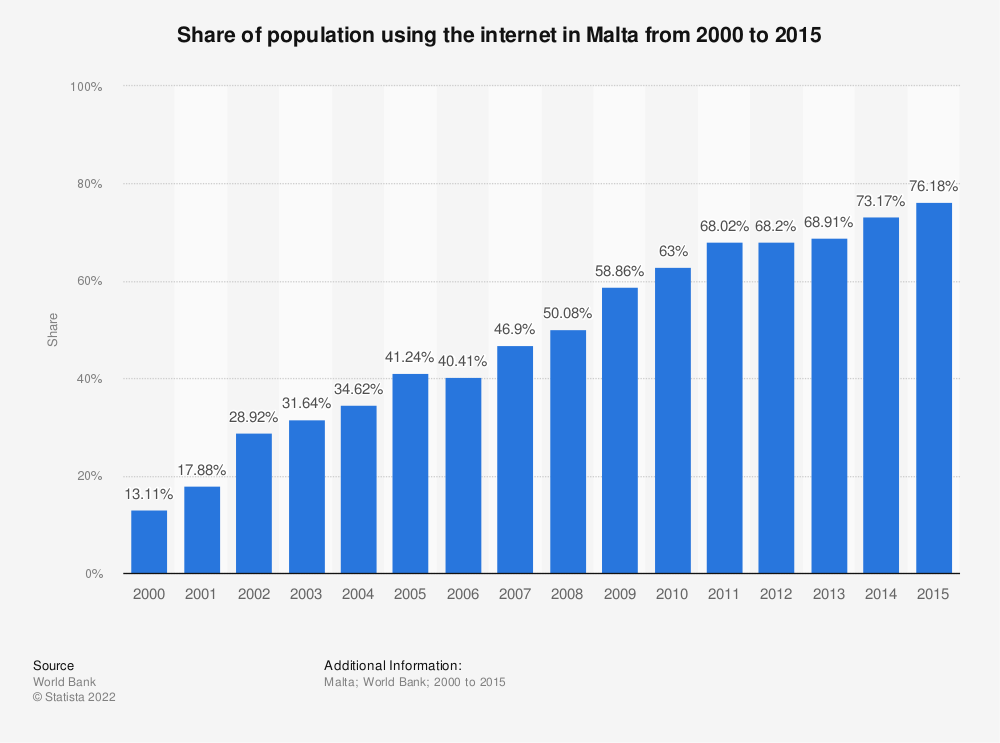 Statistic: Share of population using the internet in Malta from 2000 to 2015 | Statista