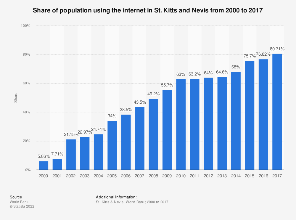 Statistic: Share of population using the internet in St. Kitts and Nevis from 2000 to 2017 | Statista