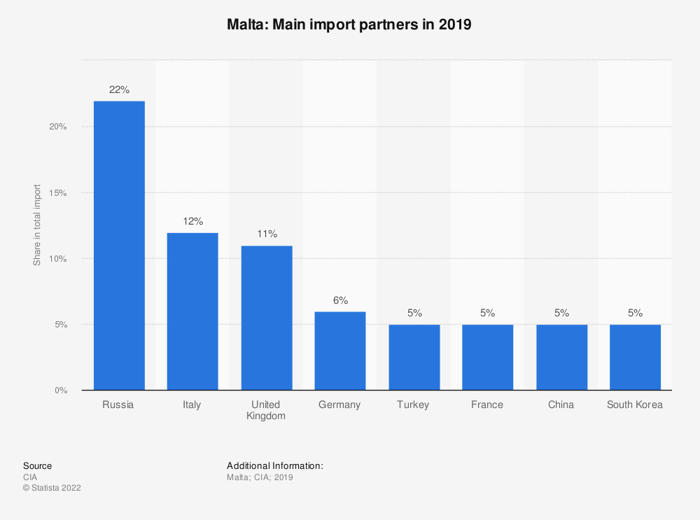 Statistic: Malta: Main import partners in 2017 | Statista