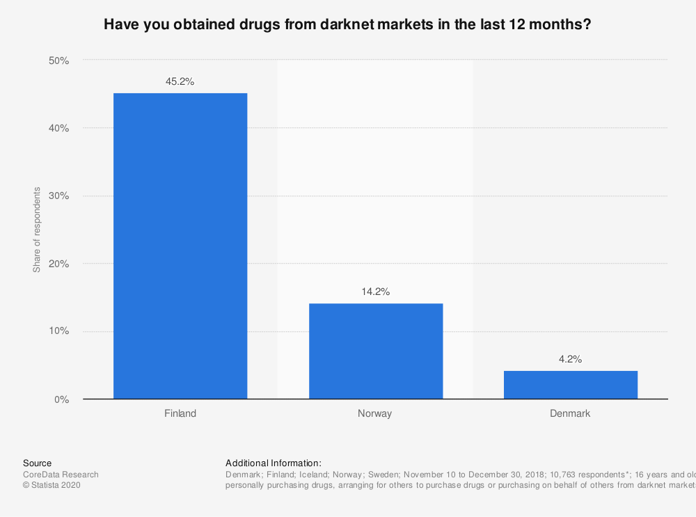 Statistic: Have you obtained drugs from darknet markets in the last 12 months? | Statista