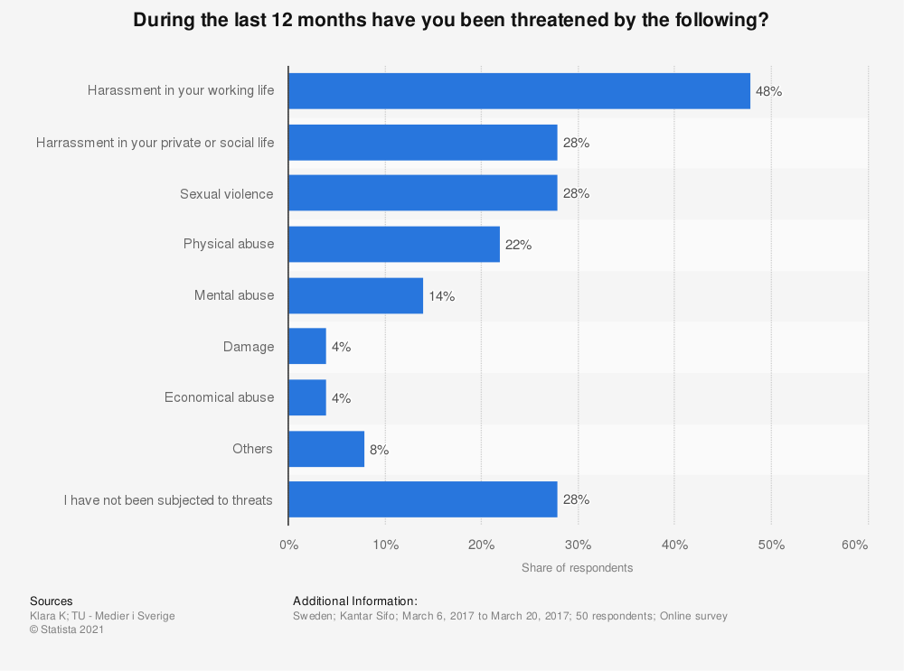 Statistic: During the last 12 months have you been threatened by the following? | Statista