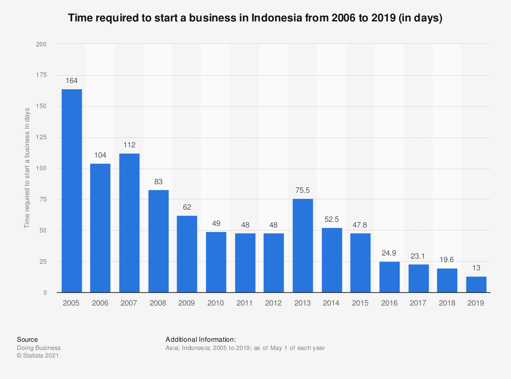 Statistic: Time required to start a business in Indonesia from 2006 to 2019 (in days) | Statista