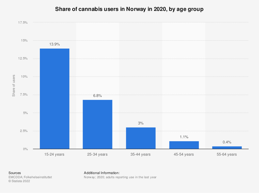 Statistic: Share of cannabis users in Norway in 2017, by age group | Statista