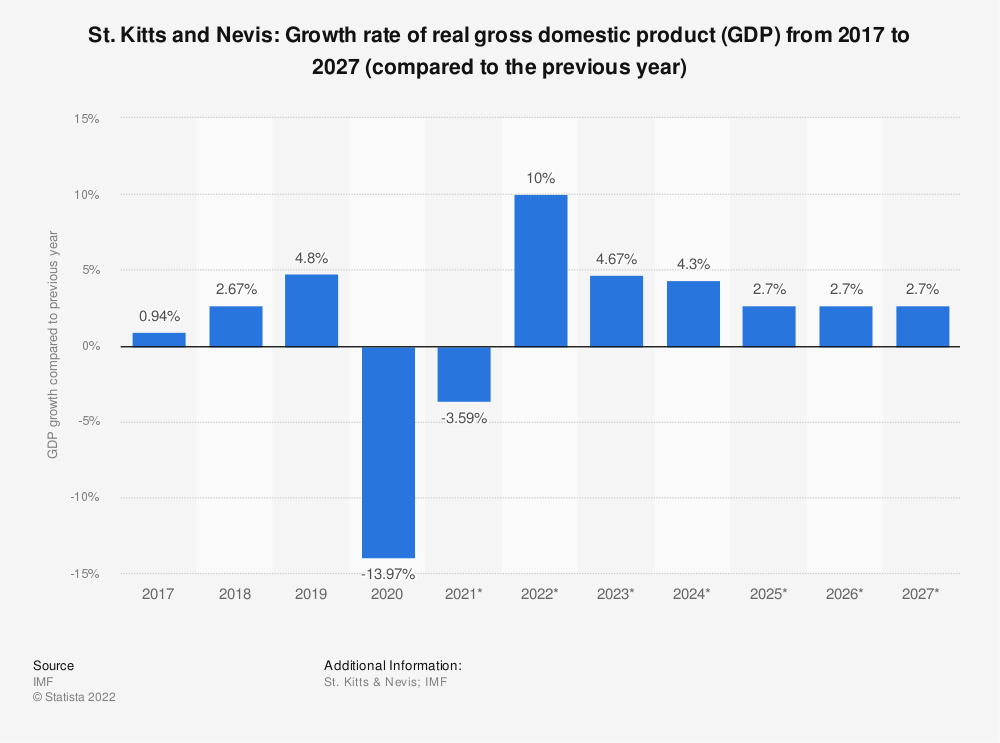Statistic: St. Kitts and Nevis: Growth rate of real gross domestic product (GDP) from 2014 to 2024 (compared to the previous year)   Statista