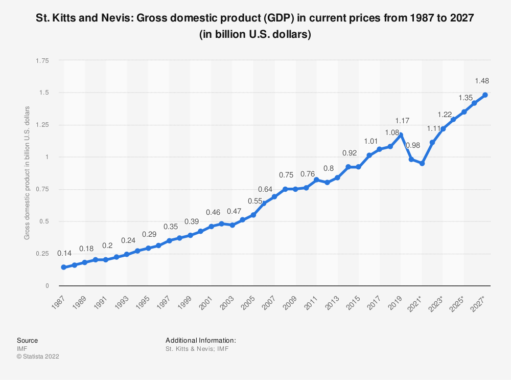 Statistic: St. Kitts and Nevis: Gross domestic product (GDP) in current prices from 2014 to 2024 (in billion U.S. dollars) | Statista