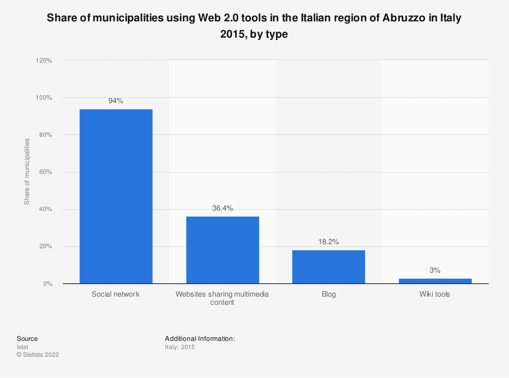 Statistic: Share of municipalities using Web 2.0 tools in the Italian region of Abruzzo in Italy 2015, by type | Statista