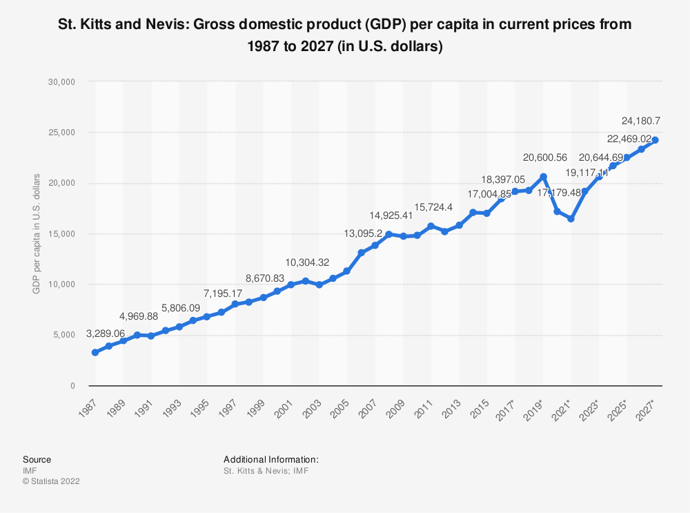 Statistic: St. Kitts and Nevis: Gross domestic product (GDP) per capita in current prices from 1984 to 2024 (in U.S. dollars) | Statista