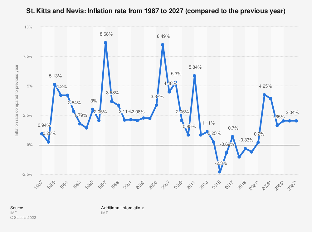 Statistic: St. Kitts and Nevis: Inflation rate from 1984 to 2024 (compared to the previous year)   Statista