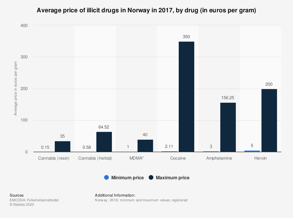 Statistic: Average price of illicit drugs in Norway in 2017, by drug (in euros per gram) | Statista