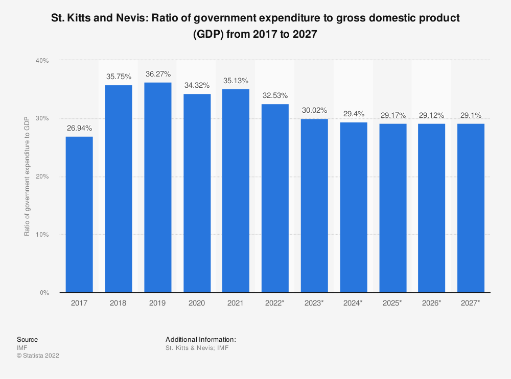 Statistic: St. Kitts and Nevis: Ratio of government expenditure to gross domestic product (GDP) from 2014 to 2024   Statista
