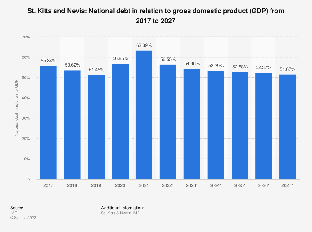 Statistic: St. Kitts and Nevis: National debt in relation to gross domestic product (GDP) from 2014 to 2024 | Statista