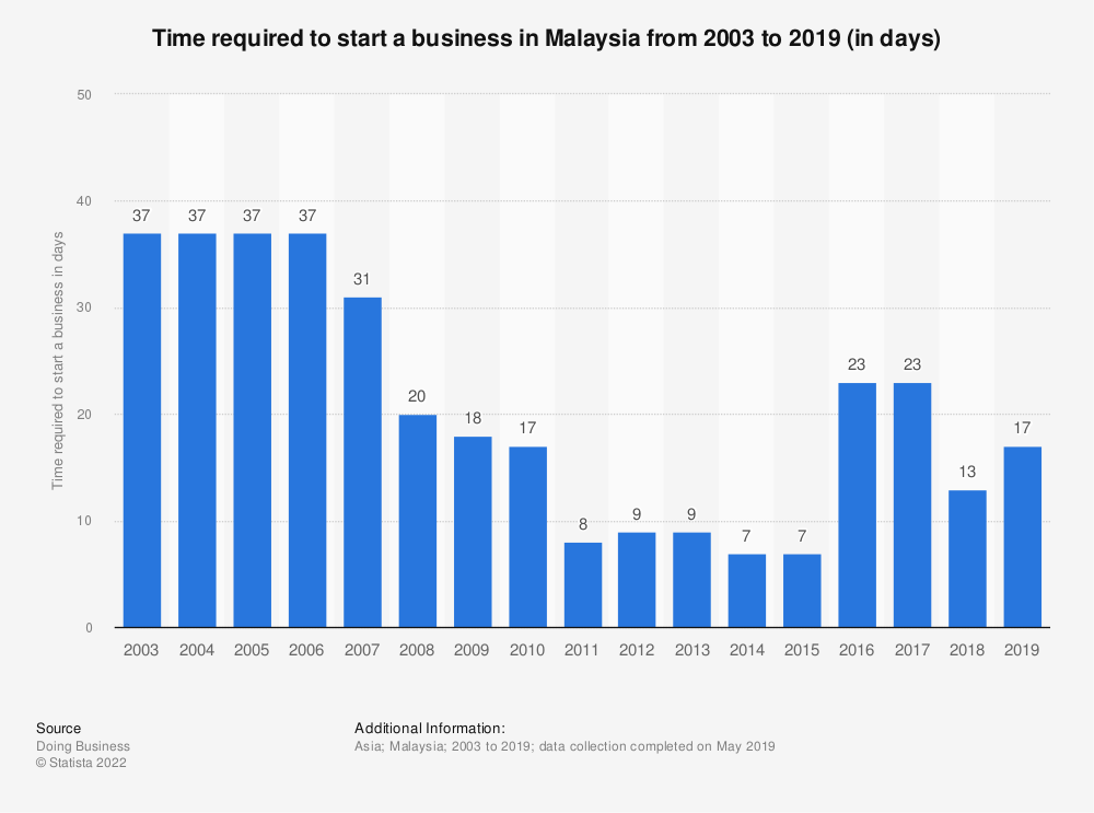 Statistic: Time required to start a business in Malaysia from 2003 to 2019 (in days) | Statista