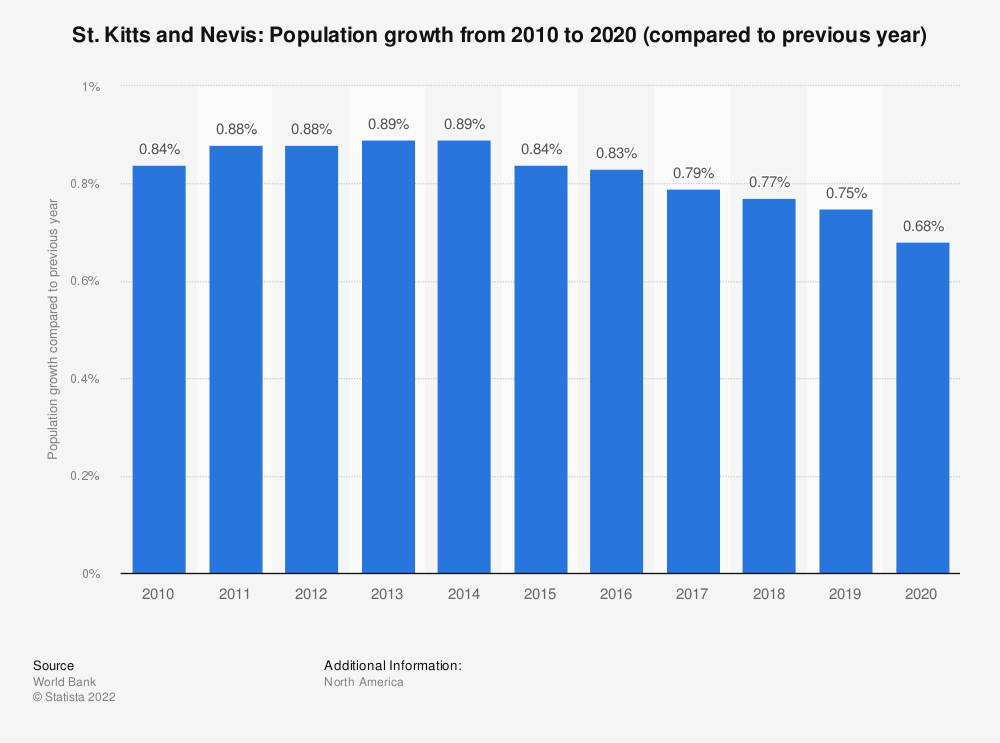 Statistic: St. Kitts and Nevis: Population growth  from 2009  to 2019 (compared to previous year) | Statista