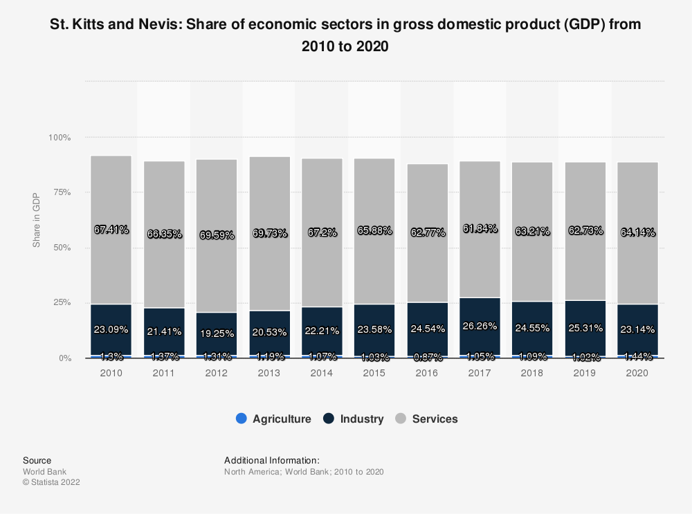 Statistic: St. Kitts and Nevis: Share of economic sectors in gross domestic product (GDP) from 2007 to 2017 | Statista
