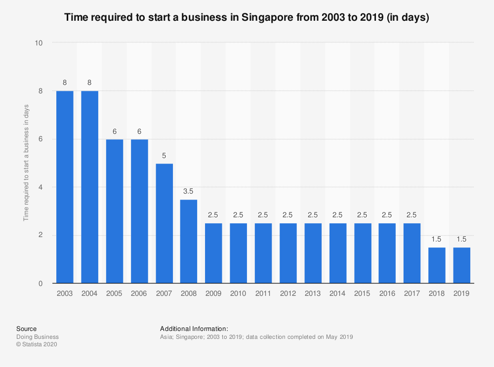 Statistic: Time required to start a business in Singapore from 2003 to 2019 (in days) | Statista