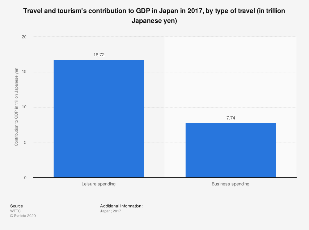 Statistic: Travel and tourism's contribution to GDP in Japan in 2017, by type of travel (in trillion Japanese yen) | Statista