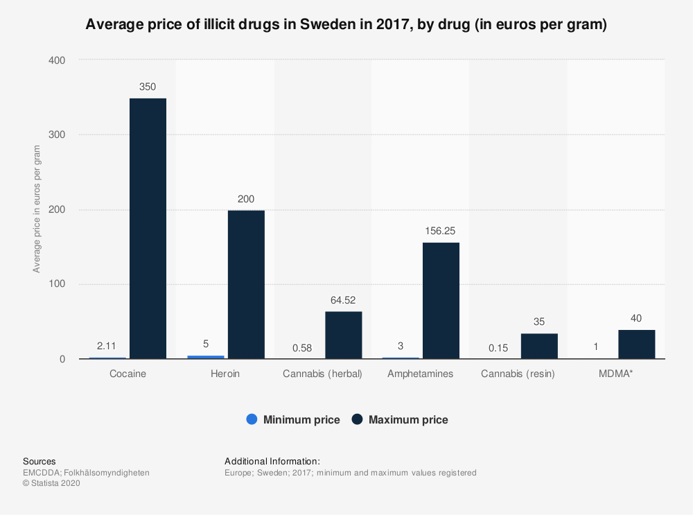 Statistic: Average price of illicit drugs in Sweden in 2017, by drug (in euros per gram) | Statista
