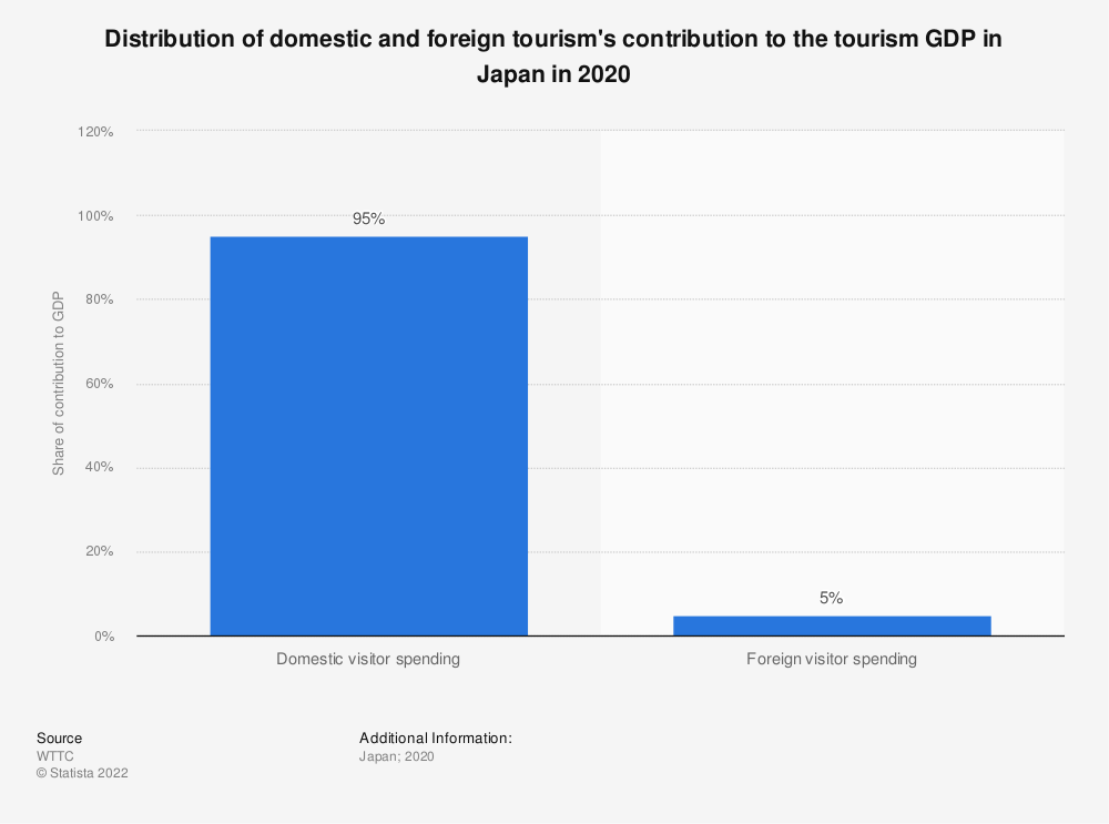 Statistic: Distribution of domestic and foreign tourism's contribution to the gross domestic product in Japan in 2019 | Statista