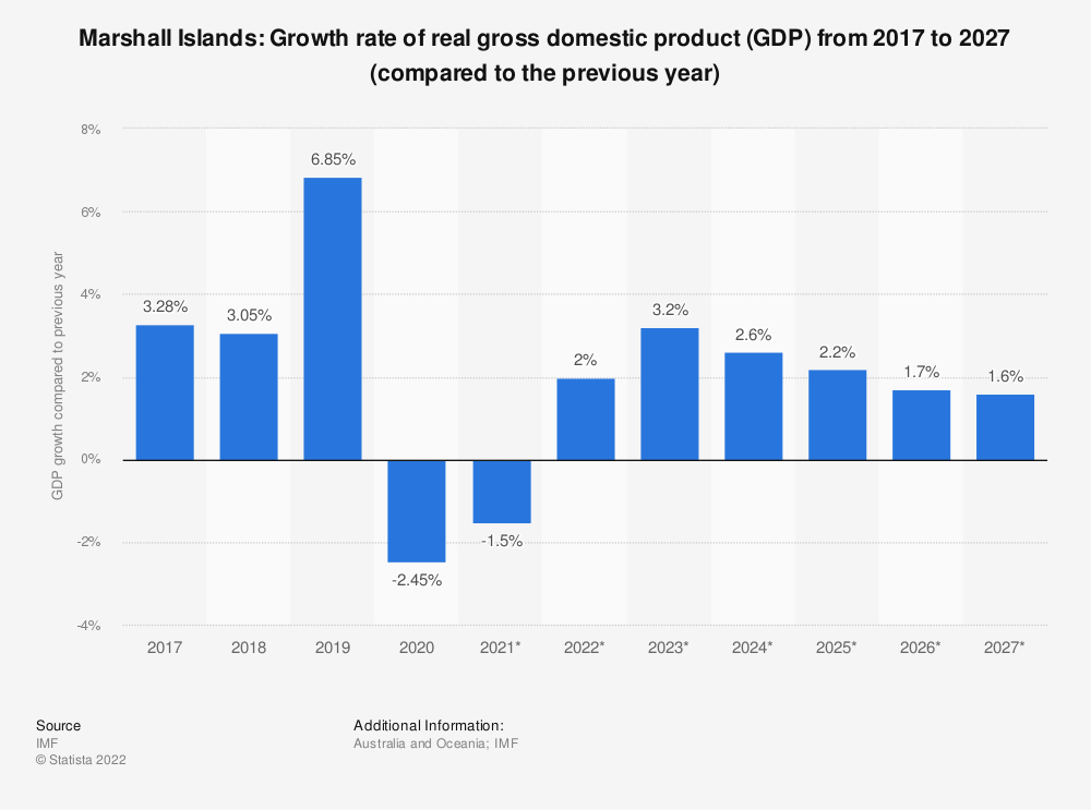 Statistic: Marshall Islands: Growth rate of real gross domestic product (GDP) from 2014 to 2024 (compared to the previous year) | Statista