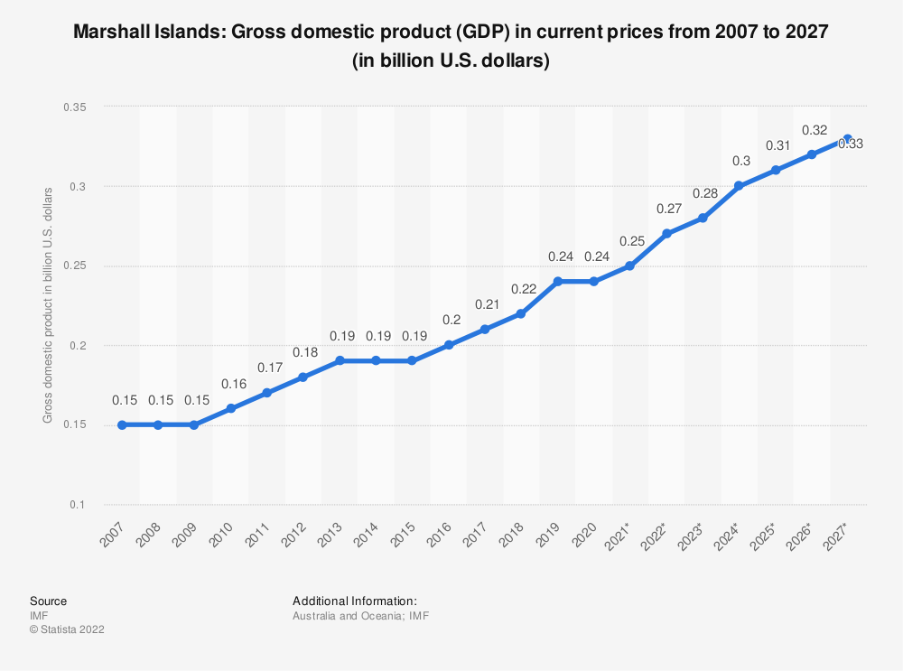 Statistic: Marshall Islands: Gross domestic product (GDP) in current prices from 2006 to 2026 (in billion U.S. dollars) | Statista