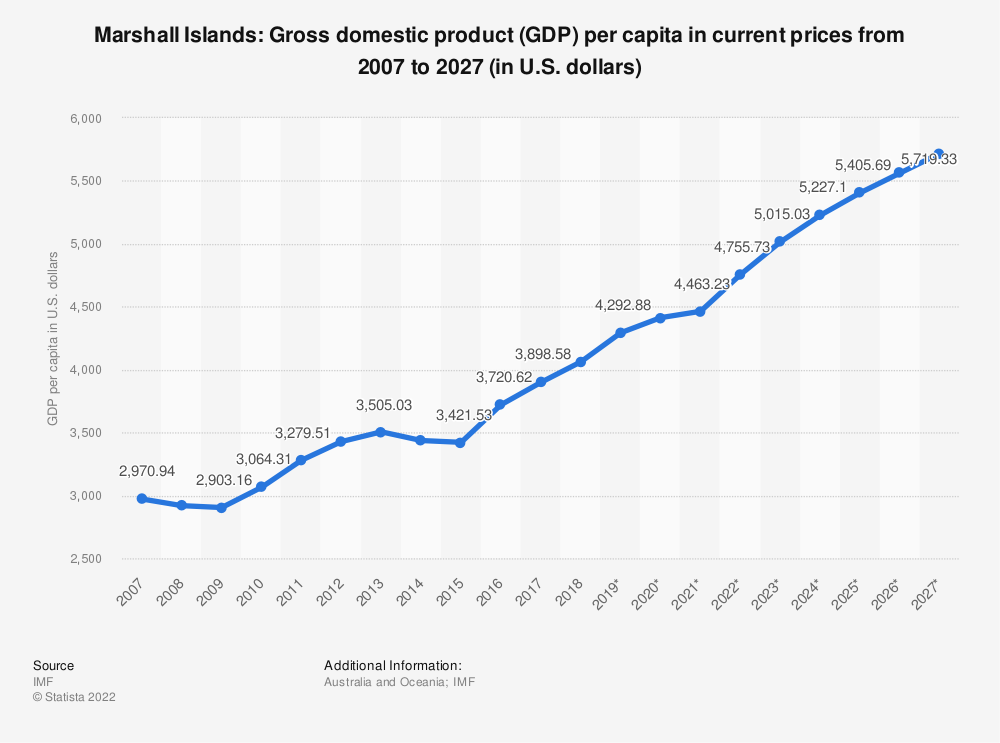 Statistic: Marshall Islands: Gross domestic product (GDP) per capita in current prices from 2004 to 2024 (in U.S. dollars) | Statista