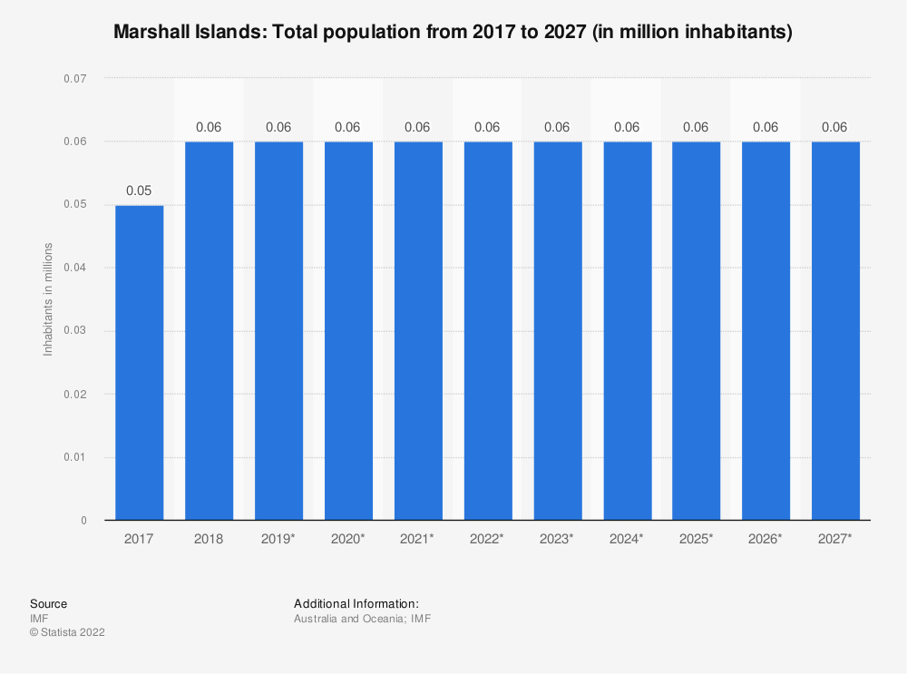 Statistic: Marshall Islands: Total population from 2014 to 2024 (in million inhabitants) | Statista