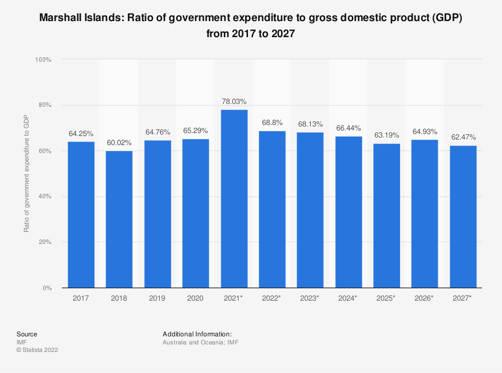 Statistic: Marshall Islands: Ratio of government expenditure to gross domestic product (GDP) from 2014 to 2024 | Statista