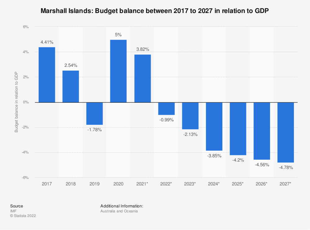 Statistic: Marshall Islands: Budget balance between 2014 to 2024 in relation to GDP | Statista