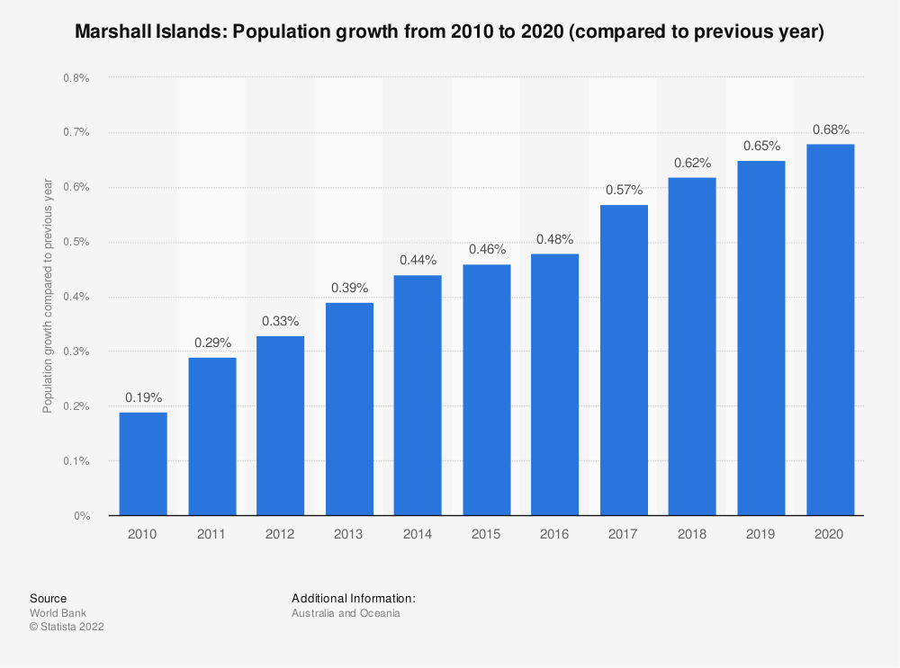 Statistic: Marshall Islands: Population growth  from 2008  to 2018 (compared to previous year) | Statista