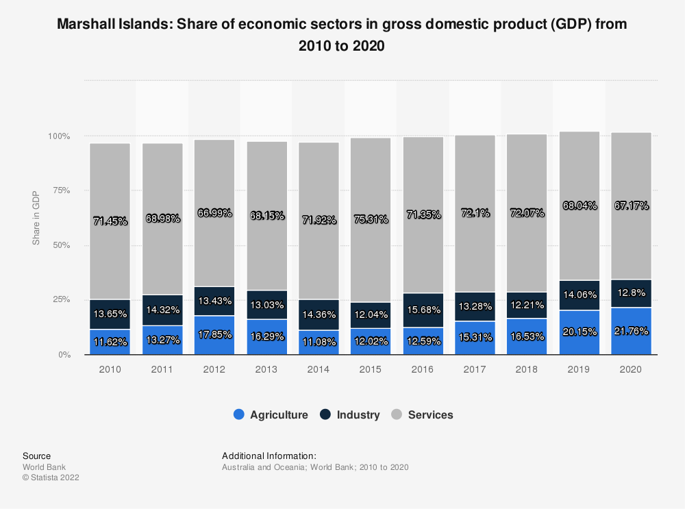 Statistic: Marshall Islands: Share of economic sectors in gross domestic product (GDP) from 2008 to 2018 | Statista