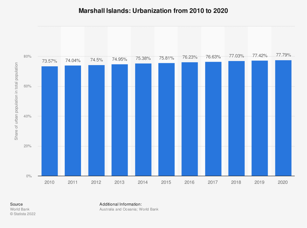 Statistic: Marshall Islands: Urbanization from 2007 to 2017 | Statista