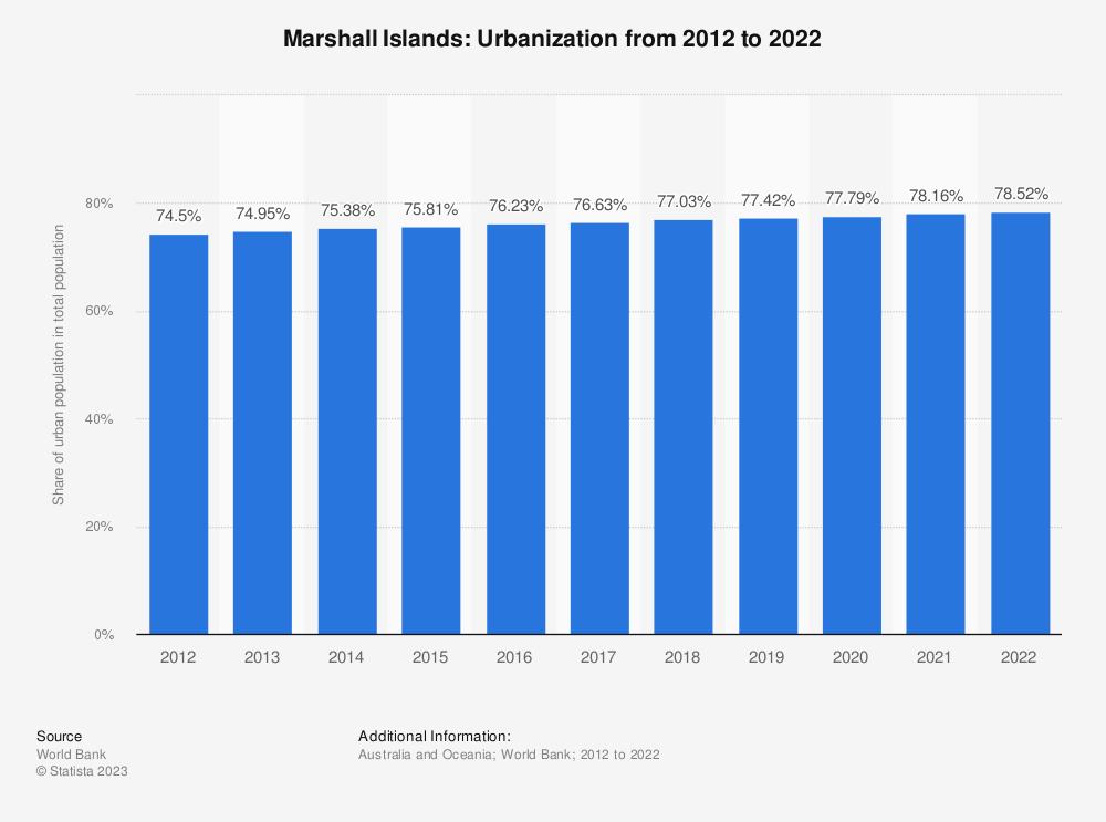 Statistic: Marshall Islands: Urbanization from 2007 to 2017 | Statista