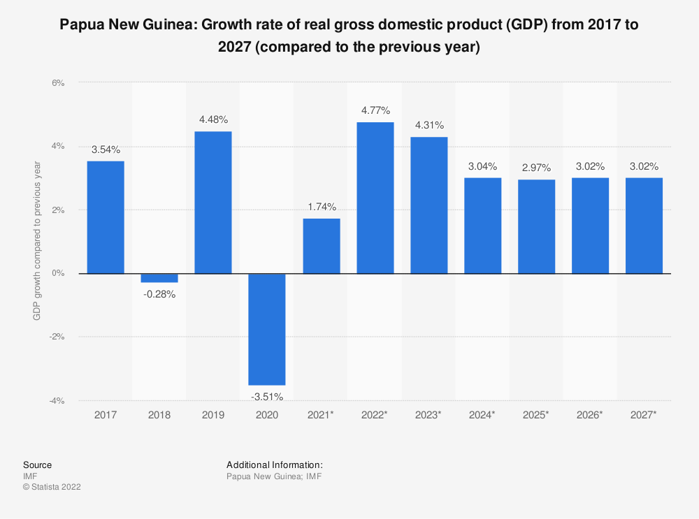 Statistic: Papua New Guinea: Growth rate of real gross domestic product (GDP) from 2014 to 2024 (compared to the previous year) | Statista