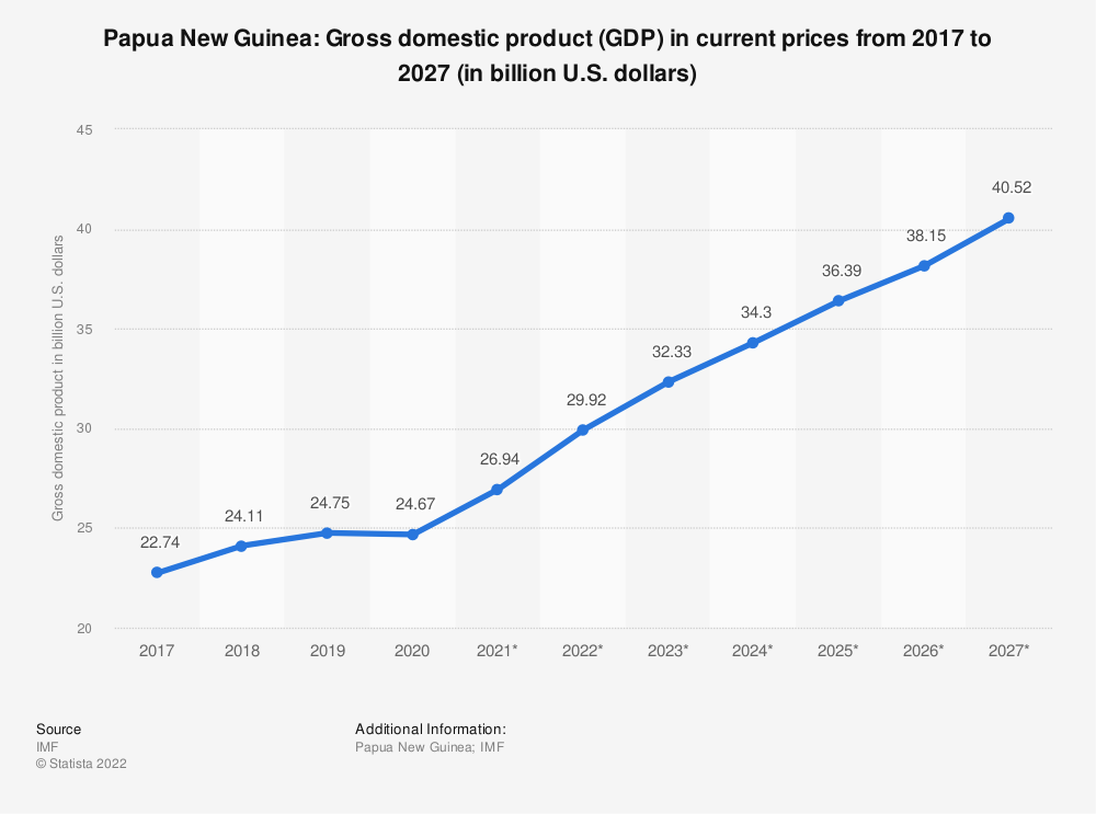 Statistic: Papua New Guinea: Gross domestic product (GDP) in current prices from 2014 to 2024 (in billion U.S. dollars) | Statista