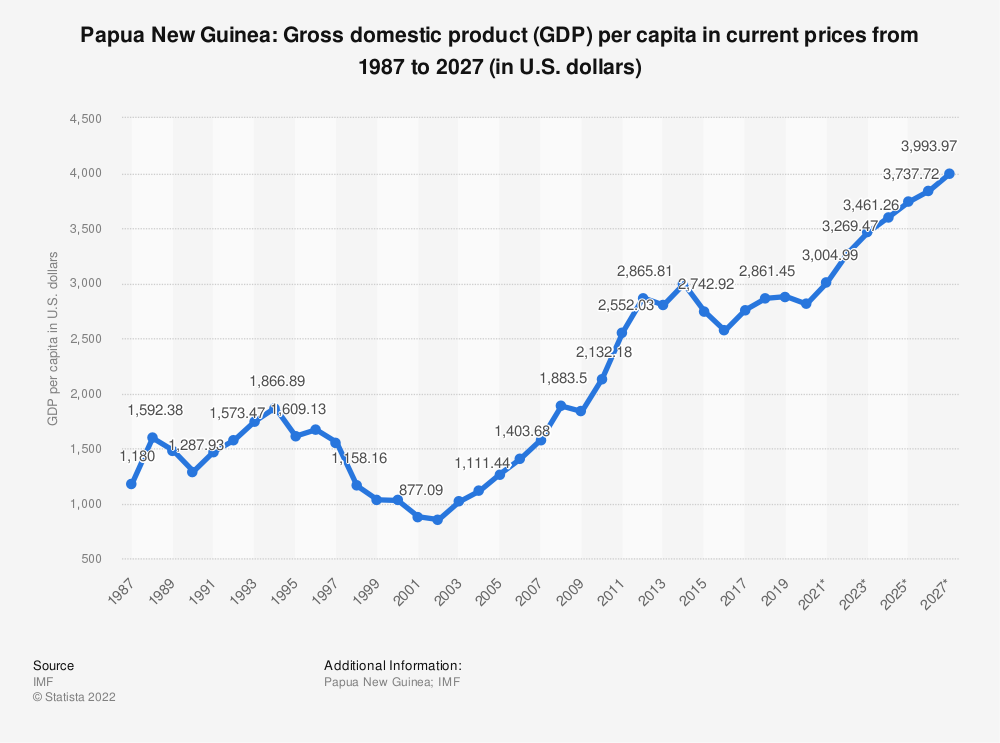 Statistic: Papua New Guinea: Gross domestic product (GDP) per capita in current prices from 1984 to 2024 (in U.S. dollars) | Statista