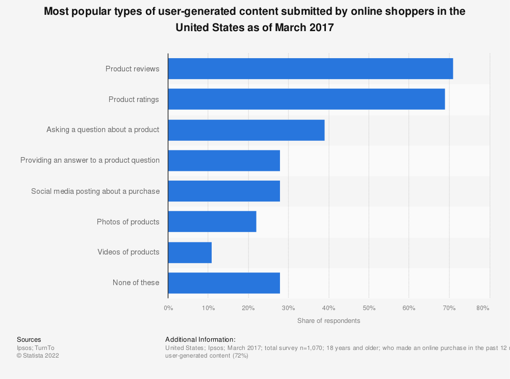 Statistic: Most popular types of user-generated content submitted by online shoppers in the United States as of March 2017 | Statista