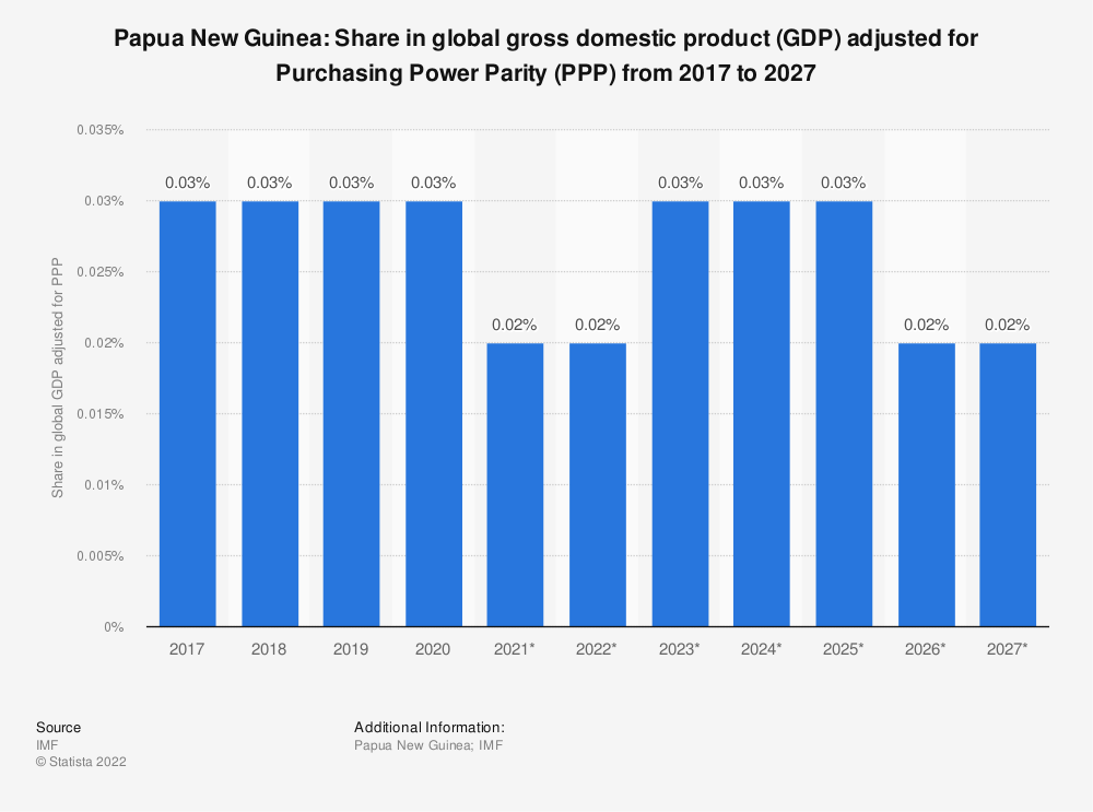 Statistic: Papua New Guinea: Share in global gross domestic product (GDP) adjusted for Purchasing Power Parity (PPP) from 2014 to 2024 | Statista