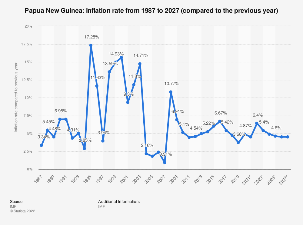 Statistic: Papua New Guinea: Inflation rate from 1984 to 2024 (compared to the previous year) | Statista